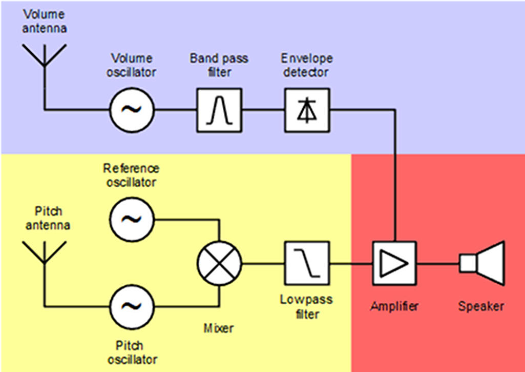 Theremin block diagram.