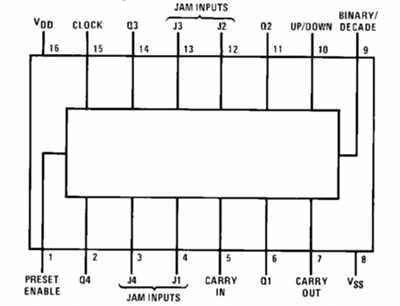 4 Bit Up/Down Counter Block Diagram